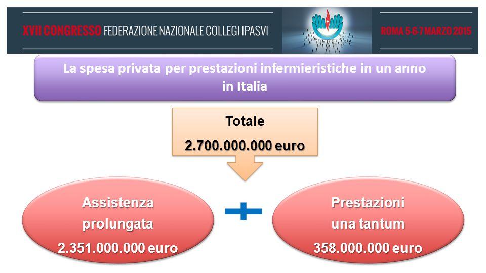 La spesa privata per prestazioni infermieristiche in un anno in Italia Totale 2.700.000.000 euro Totale 2.700.000.000 euro Assistenza prolungata 2.351