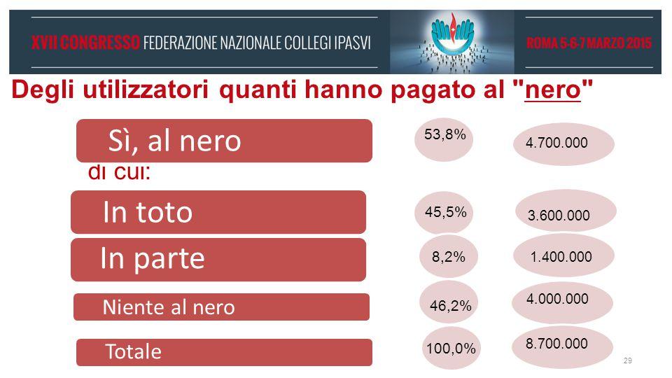 Le ragioni del ricorso al nero , secondo gli italiani (val.