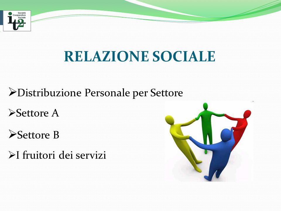 RELAZIONE SOCIALE  Distribuzione Personale per Settore  Settore A  Settore B  I fruitori dei servizi