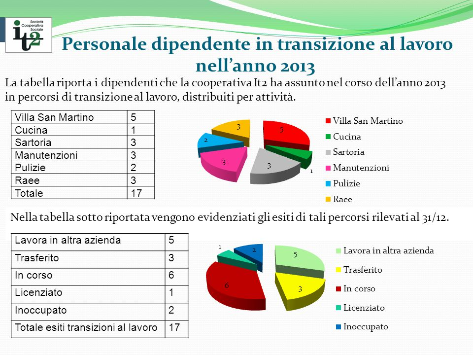 Personale dipendente in transizione al lavoro nell'anno 2013 La tabella riporta i dipendenti che la cooperativa It2 ha assunto nel corso dell'anno 2013 in percorsi di transizione al lavoro, distribuiti per attività.