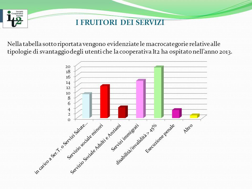 I FRUITORI DEI SERVIZI Nella tabella sotto riportata vengono evidenziate le macrocategorie relative alle tipologie di svantaggio degli utenti che la cooperativa It2 ha ospitato nell'anno 2013.