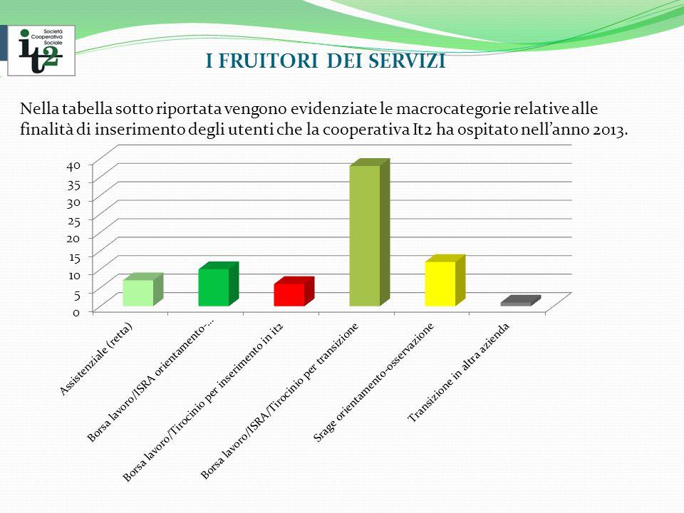 I FRUITORI DEI SERVIZI Nella tabella sotto riportata vengono evidenziate le macrocategorie relative alle finalità di inserimento degli utenti che la cooperativa It2 ha ospitato nell'anno 2013.