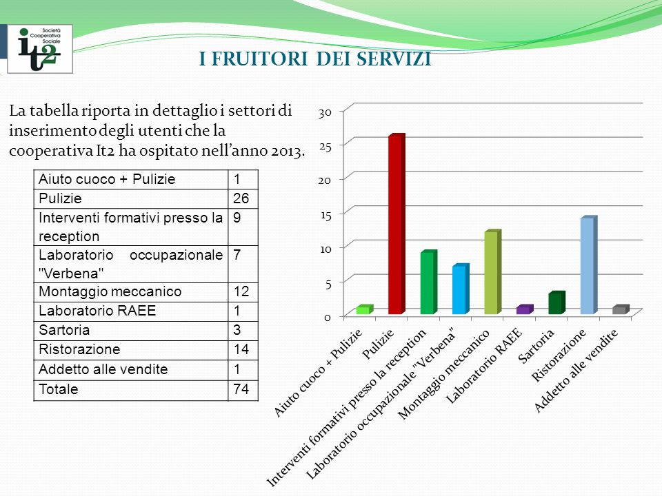I FRUITORI DEI SERVIZI La tabella riporta in dettaglio i settori di inserimento degli utenti che la cooperativa It2 ha ospitato nell'anno 2013.