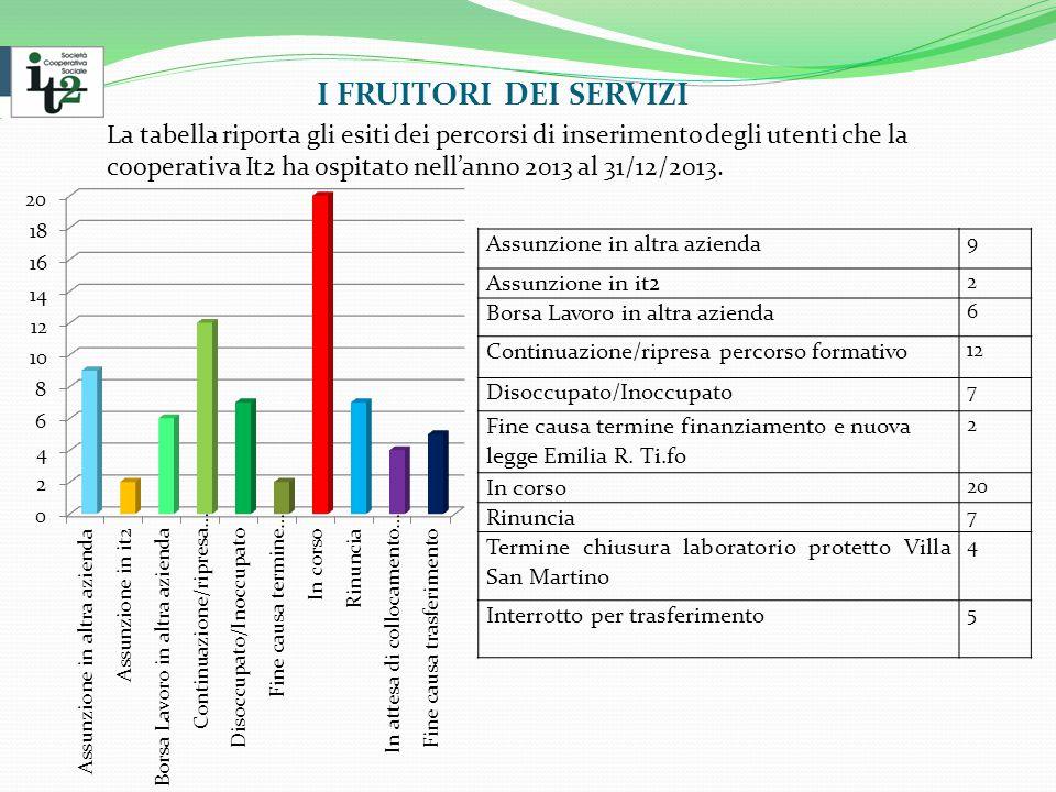 I FRUITORI DEI SERVIZI La tabella riporta gli esiti dei percorsi di inserimento degli utenti che la cooperativa It2 ha ospitato nell'anno 2013 al 31/12/2013.