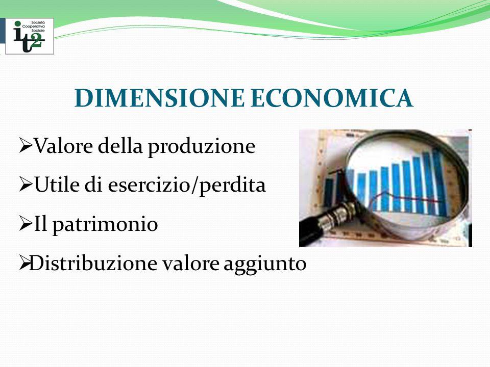 DIMENSIONE ECONOMICA  Valore della produzione  Utile di esercizio/perdita  Il patrimonio  Distribuzione valore aggiunto