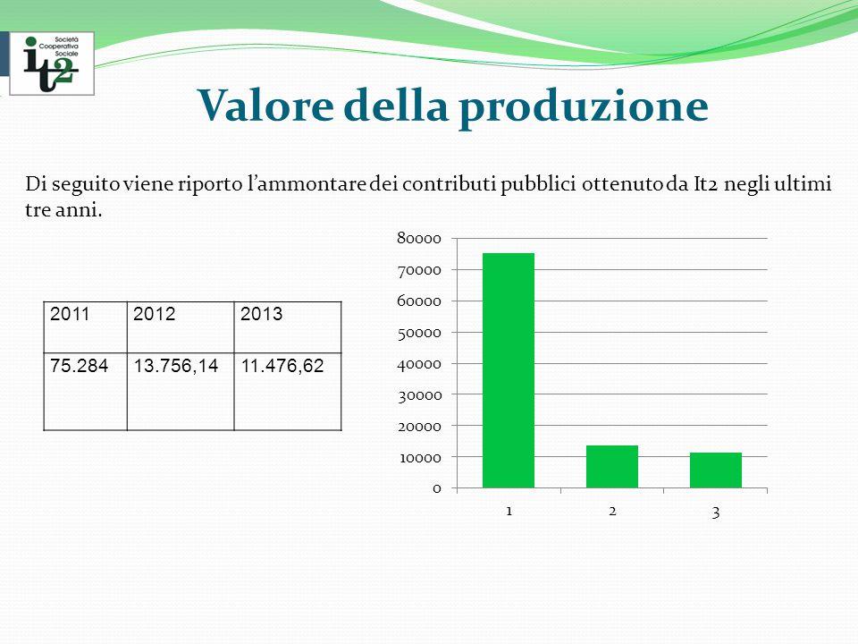 Valore della produzione Di seguito viene riporto l'ammontare dei contributi pubblici ottenuto da It2 negli ultimi tre anni.