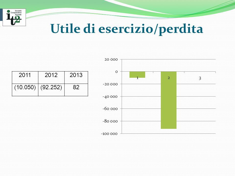 Utile di esercizio/perdita 201120122013 (10.050)(92.252)82