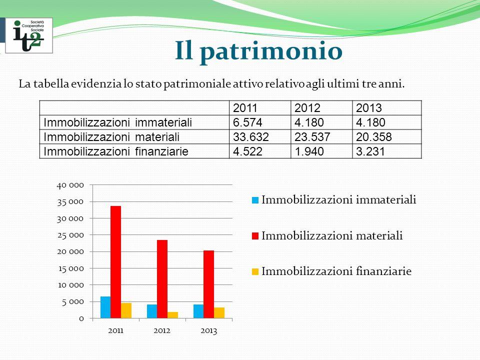 Il patrimonio La tabella evidenzia lo stato patrimoniale attivo relativo agli ultimi tre anni.