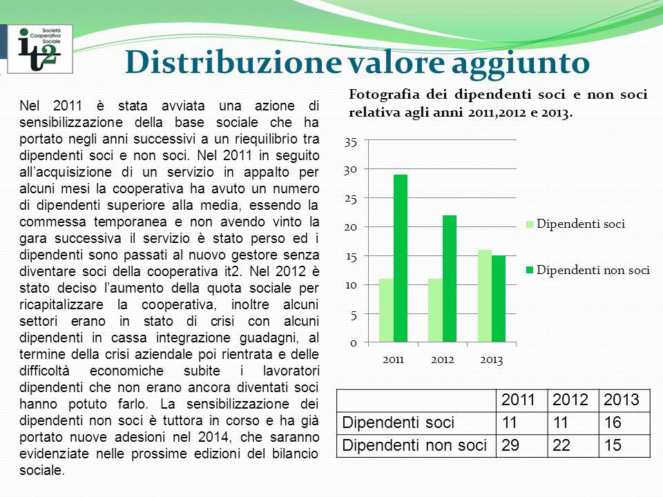 Distribuzione valore aggiunto Fotografia dei dipendenti soci e non soci relativa agli anni 2011,2012 e 2013.