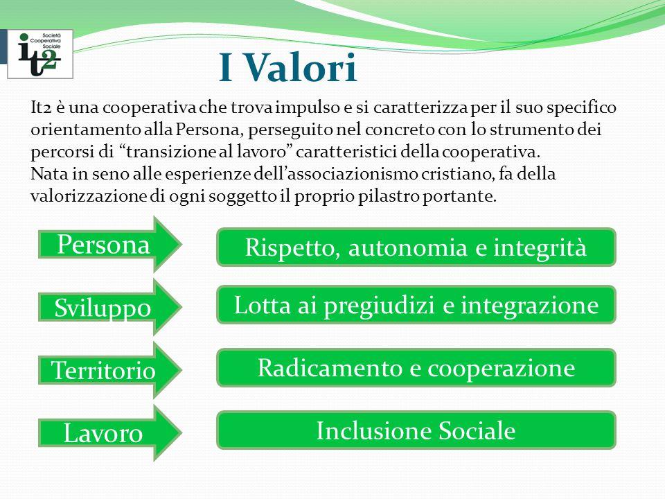 I Valori It2 è una cooperativa che trova impulso e si caratterizza per il suo specifico orientamento alla Persona, perseguito nel concreto con lo strumento dei percorsi di transizione al lavoro caratteristici della cooperativa.