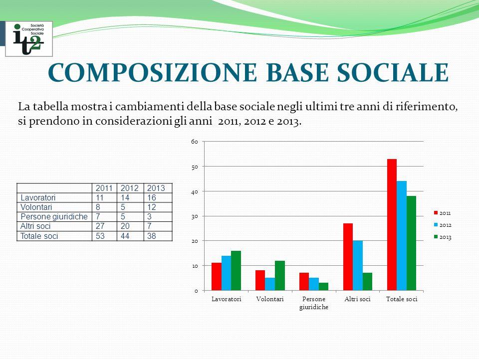 COMPOSIZIONE BASE SOCIALE La tabella mostra i cambiamenti della base sociale negli ultimi tre anni di riferimento, si prendono in considerazioni gli anni 2011, 2012 e 2013.