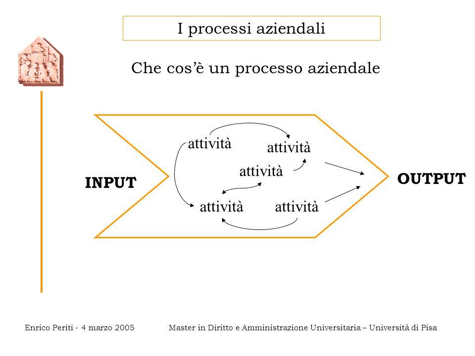 Master in Diritto e Amministrazione Universitaria – Università di PisaEnrico Periti - 4 marzo 2005 I processi aziendali Che cos'è un processo aziendale OUTPUT INPUT attività