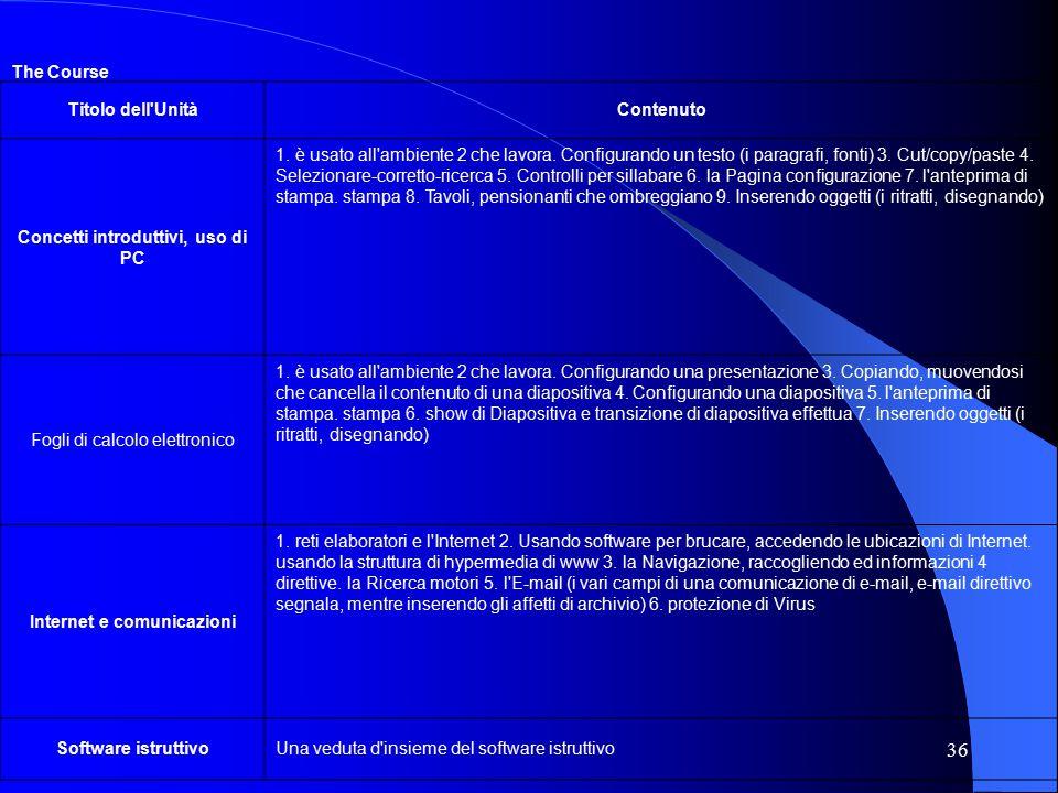 36 The Course Titolo dell UnitàContenuto Concetti introduttivi, uso di PC 1.