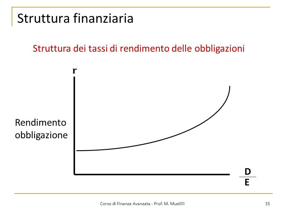 Struttura finanziaria 15 Corso di Finanza Avanzata - Prof. M. Mustilli Struttura dei tassi di rendimento delle obbligazioni r Rendimento obbligazione