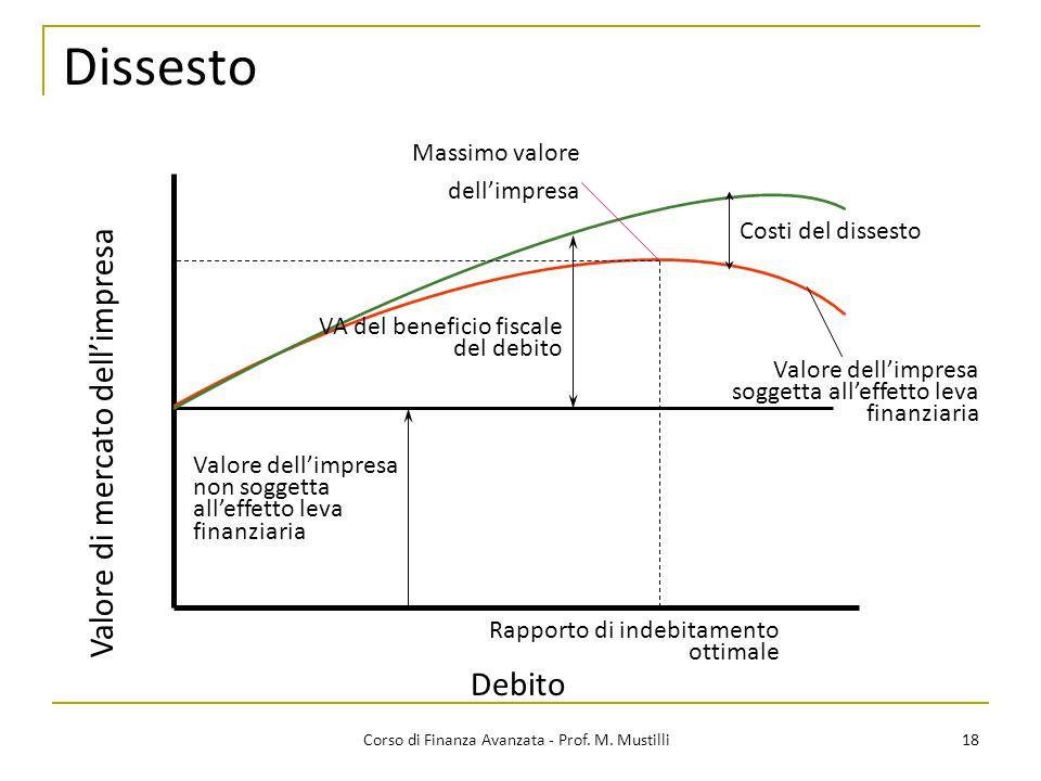 Dissesto 18 Corso di Finanza Avanzata - Prof. M. Mustilli DebitoValore di mercato dell'impresa Valore dell'impresa non soggetta all'effetto leva finan