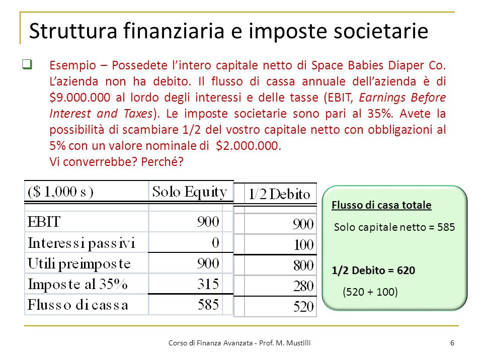 6 Corso di Finanza Avanzata - Prof. M. Mustilli  Esempio – Possedete l'intero capitale netto di Space Babies Diaper Co. L'azienda non ha debito. Il f