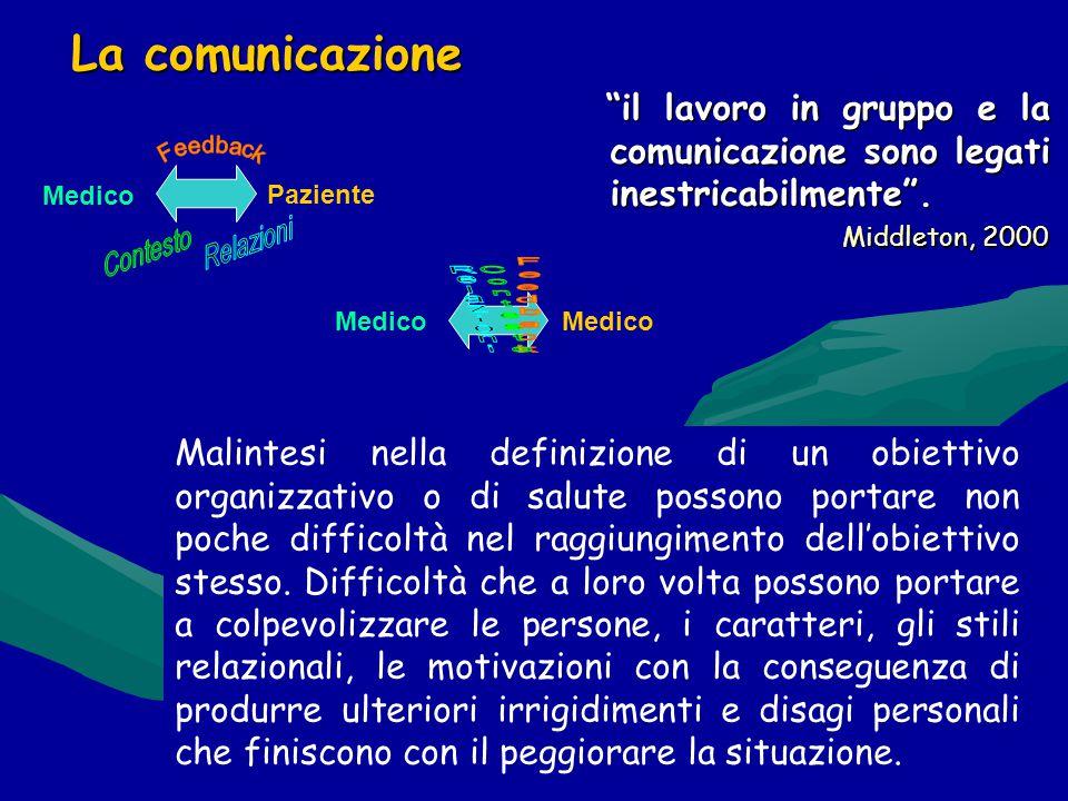 Maria Milano La comunicazione il lavoro in gruppo e la comunicazione sono legati inestricabilmente .