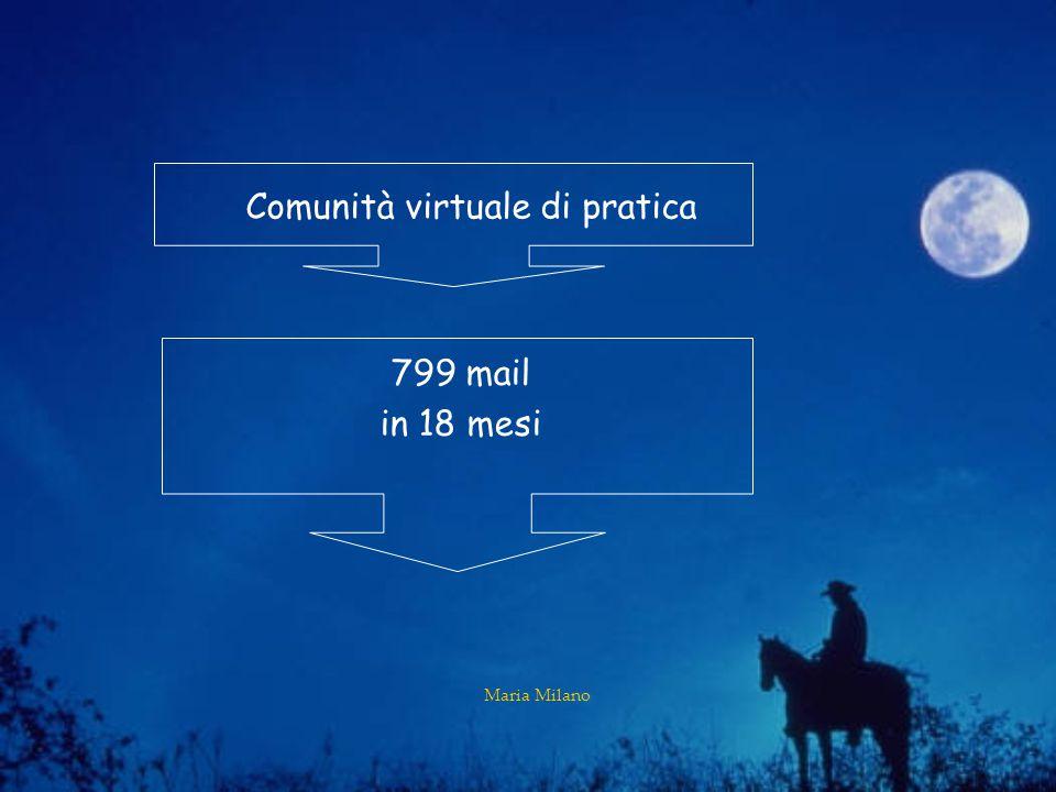Maria Milano Comunità virtuale di pratica 799 mail in 18 mesi