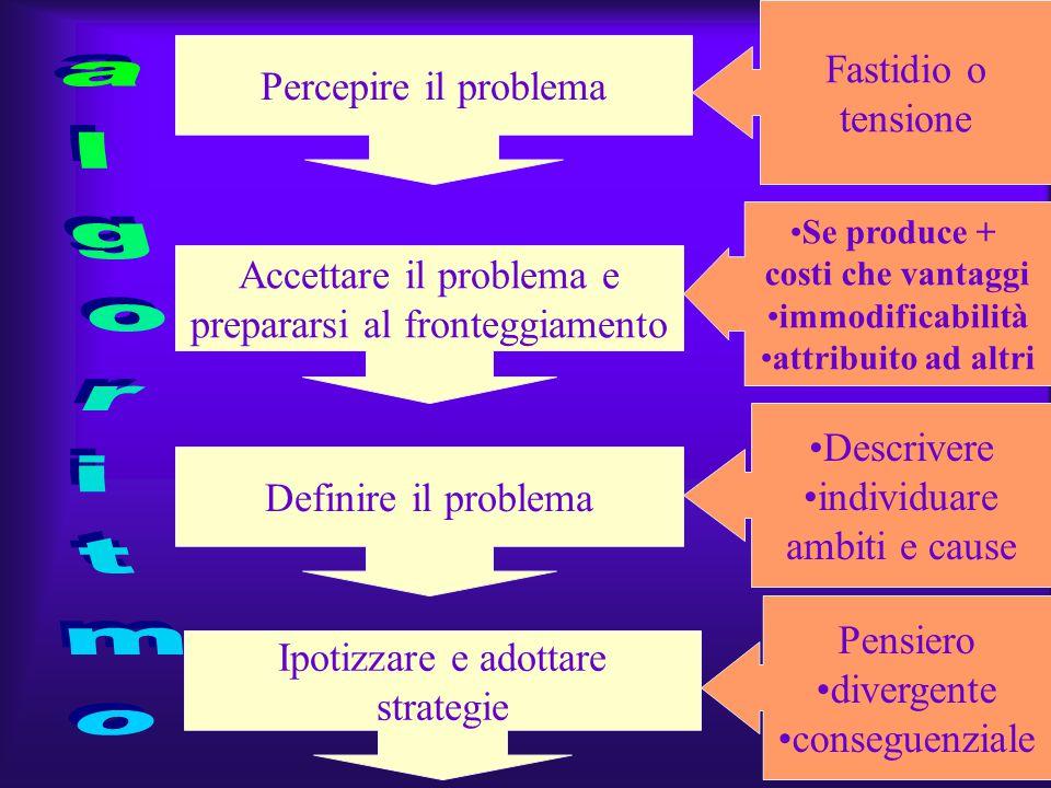 La presenza di una richiesta o di una sfida che genera tensione o squilibrio La risposta alla richiesta Le alterazioni dello stato emozionale