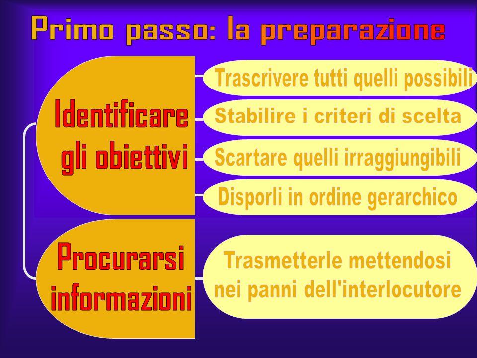 AMICI SCUOLA FAMIGLIA INDICO A QUALE AREA APPARTIENE 4) 3) 2) 1) ASPETTI DEL PROBLEMA PROBLEMA GENERALE LO DIVIDO QUANTE VOLTE CON QUALI PERSONE IN QU