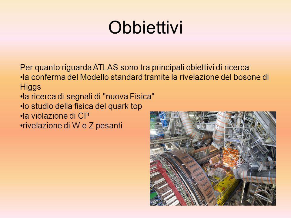 Obbiettivi Per quanto riguarda ATLAS sono tra principali obiettivi di ricerca: la conferma del Modello standard tramite la rivelazione del bosone di H
