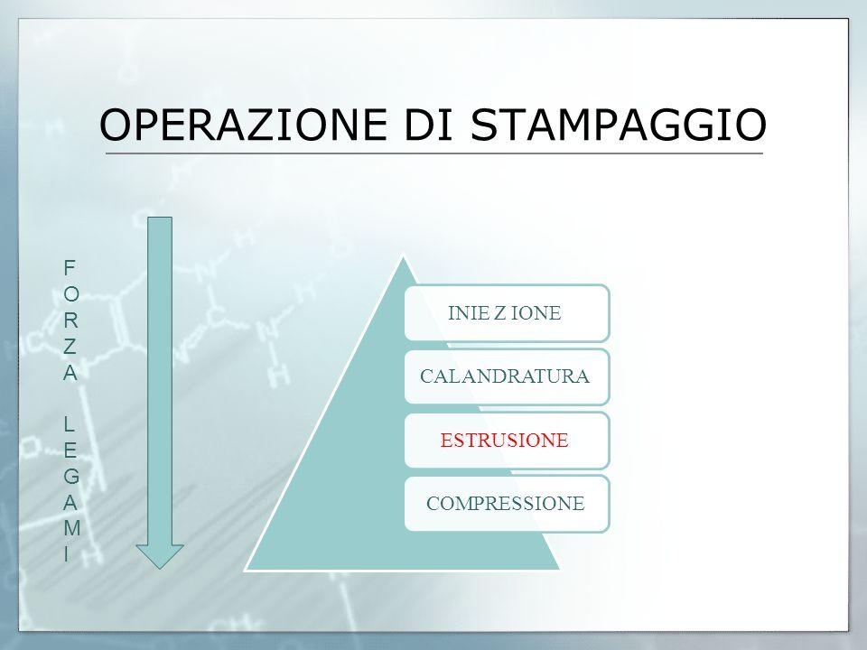 OPERAZIONE DI STAMPAGGIO INIE Z IONECALANDRATURAESTRUSIONECOMPRESSIONE FORZALEGAMIFORZALEGAMI
