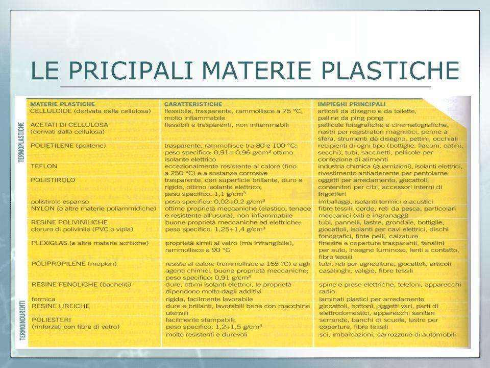 LE PRICIPALI MATERIE PLASTICHE