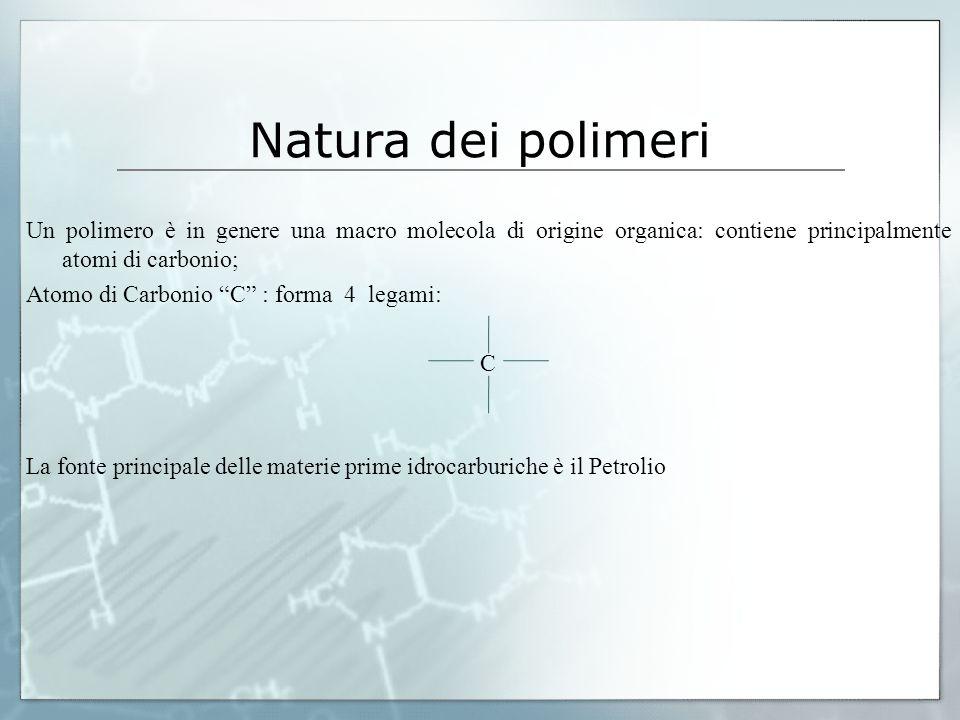 Natura dei polimeri Un polimero è in genere una macro molecola di origine organica: contiene principalmente atomi di carbonio; Atomo di Carbonio C : forma 4 legami: C La fonte principale delle materie prime idrocarburiche è il Petrolio