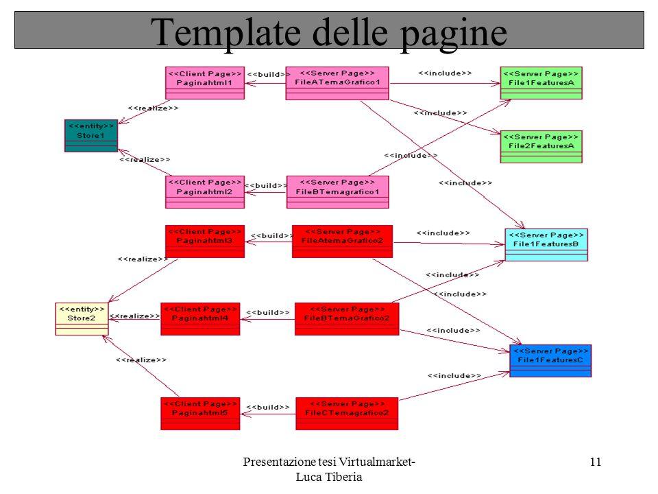 Presentazione tesi Virtualmarket- Luca Tiberia 11 Template delle pagine