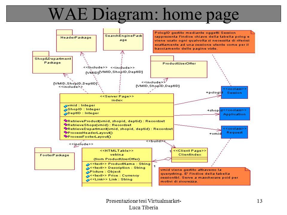 Presentazione tesi Virtualmarket- Luca Tiberia 13 WAE Diagram: home page