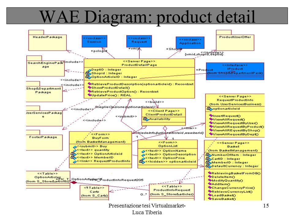 Presentazione tesi Virtualmarket- Luca Tiberia 15 WAE Diagram: product detail