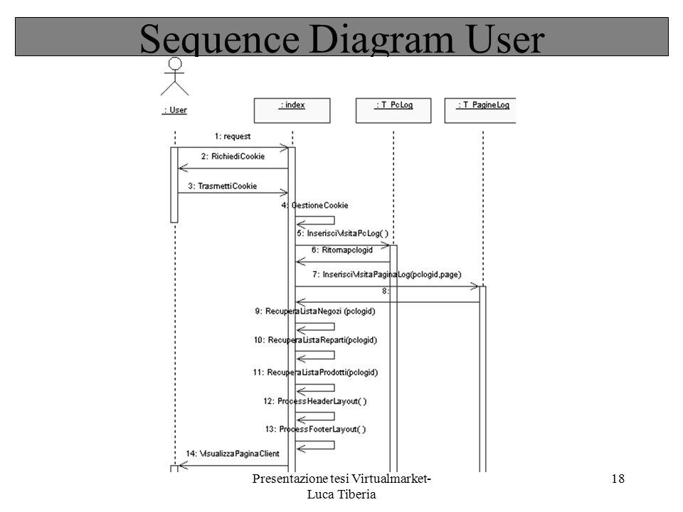 Presentazione tesi Virtualmarket- Luca Tiberia 18 Sequence Diagram User