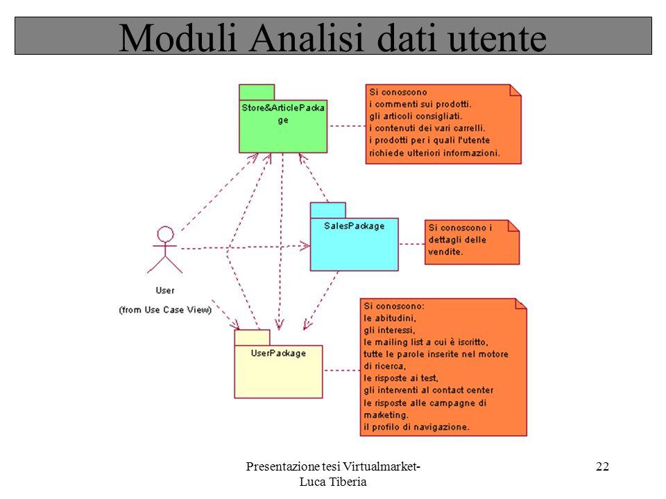 Presentazione tesi Virtualmarket- Luca Tiberia 22 Moduli Analisi dati utente