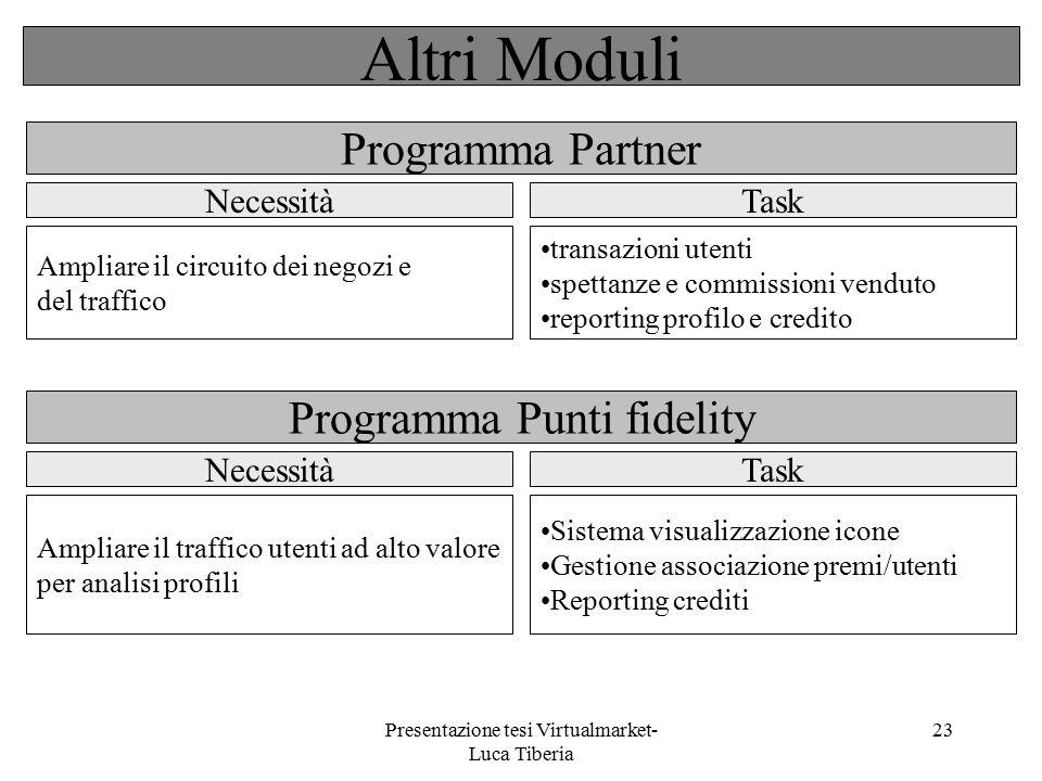 Presentazione tesi Virtualmarket- Luca Tiberia 23 Programma Partner Programma Punti fidelity Ampliare il circuito dei negozi e del traffico Ampliare i