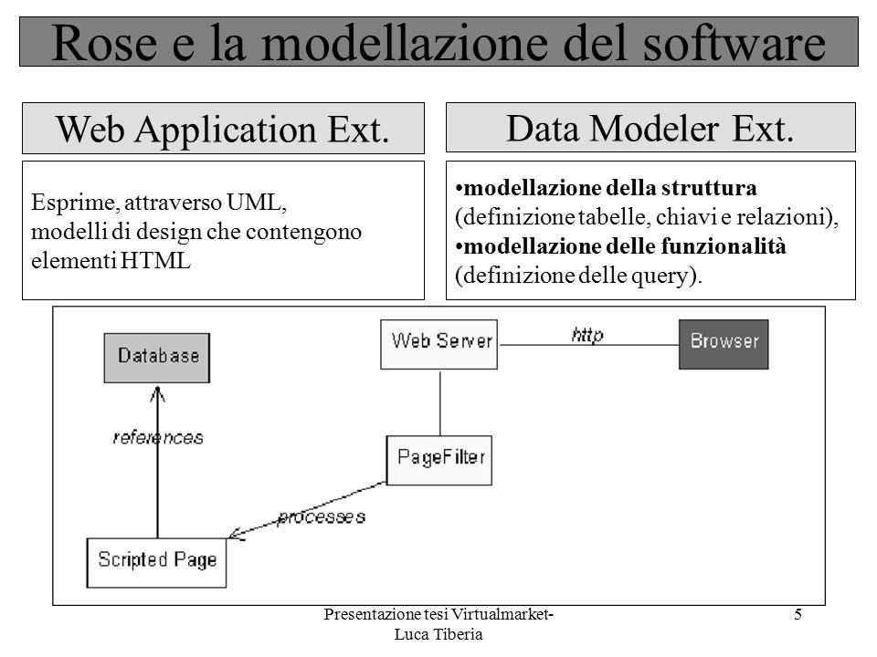 Presentazione tesi Virtualmarket- Luca Tiberia 5 Web Application Ext. Data Modeler Ext. Esprime, attraverso UML, modelli di design che contengono elem