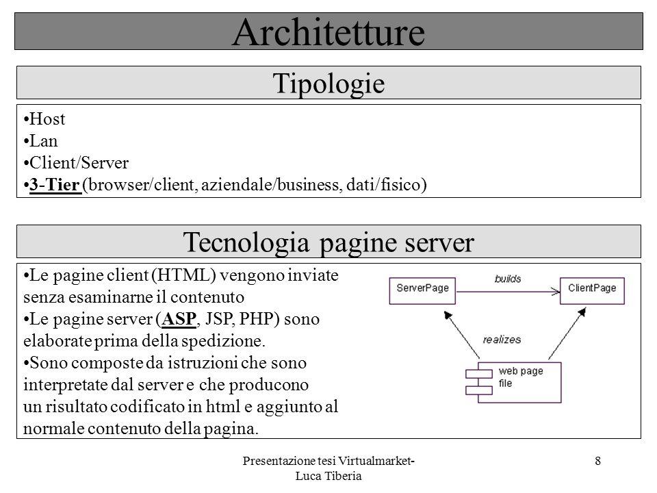 Presentazione tesi Virtualmarket- Luca Tiberia 8 Host Lan Client/Server 3-Tier (browser/client, aziendale/business, dati/fisico) Tecnologia pagine ser