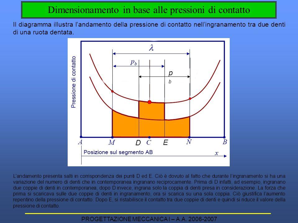 PROGETTAZIONE MECCANICA I – A.A. 2006-2007 Il diagramma illustra l'andamento della pressione di contatto nell'ingranamento tra due denti di una ruota