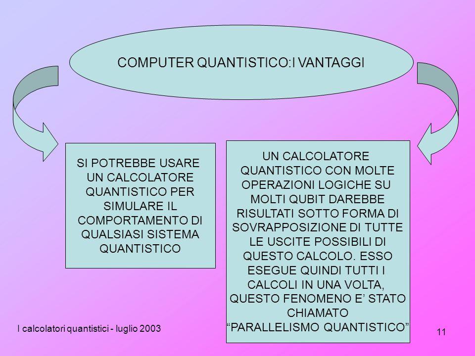 I calcolatori quantistici - luglio 2003 11 COMPUTER QUANTISTICO:I VANTAGGI SI POTREBBE USARE UN CALCOLATORE QUANTISTICO PER SIMULARE IL COMPORTAMENTO DI QUALSIASI SISTEMA QUANTISTICO UN CALCOLATORE QUANTISTICO CON MOLTE OPERAZIONI LOGICHE SU MOLTI QUBIT DAREBBE RISULTATI SOTTO FORMA DI SOVRAPPOSIZIONE DI TUTTE LE USCITE POSSIBILI DI QUESTO CALCOLO.