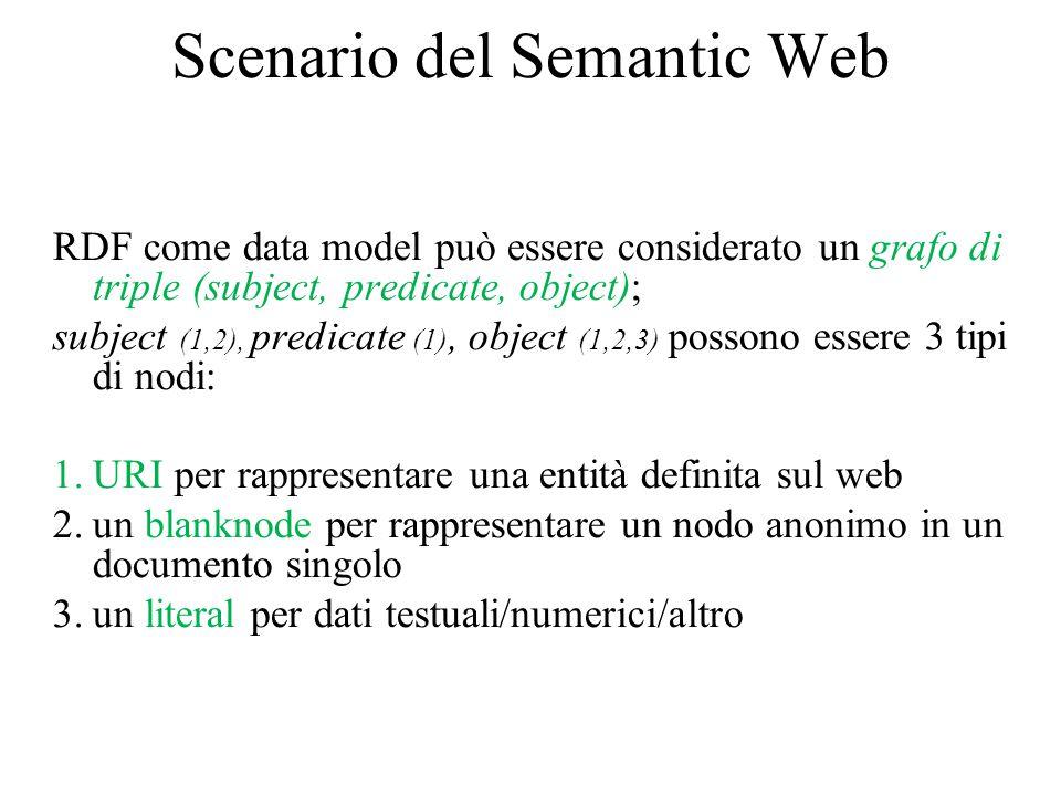 Scenario del Semantic Web RDF come data model può essere considerato un grafo di triple (subject, predicate, object); subject (1,2), predicate (1), object (1,2,3) possono essere 3 tipi di nodi: 1.URI per rappresentare una entità definita sul web 2.un blanknode per rappresentare un nodo anonimo in un documento singolo 3.un literal per dati testuali/numerici/altro