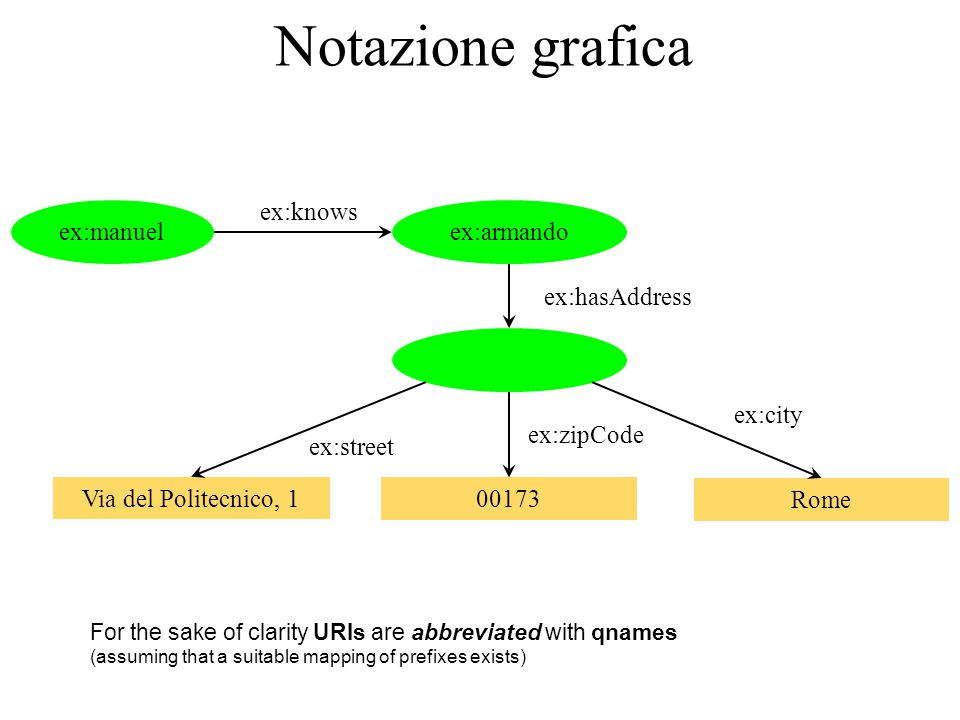 Notazione grafica ex:manuelex:armando ex:knows ex:hasAddress Via del Politecnico, 1 ex:street Rome ex:city 00173 ex:zipCode For the sake of clarity URIs are abbreviated with qnames (assuming that a suitable mapping of prefixes exists)
