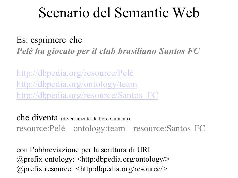 Scenario del Semantic Web Es: esprimere che Pelè ha giocato per il club brasiliano Santos FC http://dbpedia.org/resource/Pelè http://dbpedia.org/ontology/team http://dbpedia.org/resource/Santos_FC che diventa (diversamente da libro Cimiano) resource:Pelè ontology:team resource:Santos FC con l'abbreviazione per la scrittura di URI @prefix ontology: @prefix resource:
