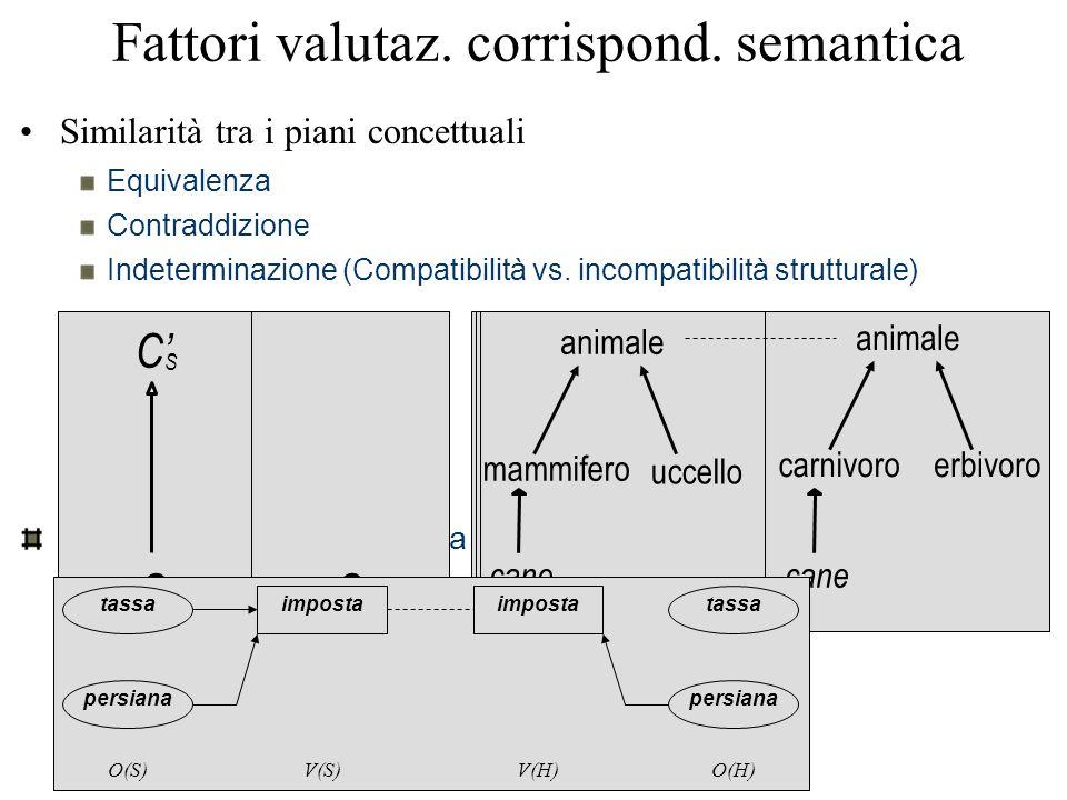 Fattori valutaz. corrispond. semantica Similarità tra i piani concettuali Equivalenza Contraddizione Indeterminazione (Compatibilità vs. incompatibili