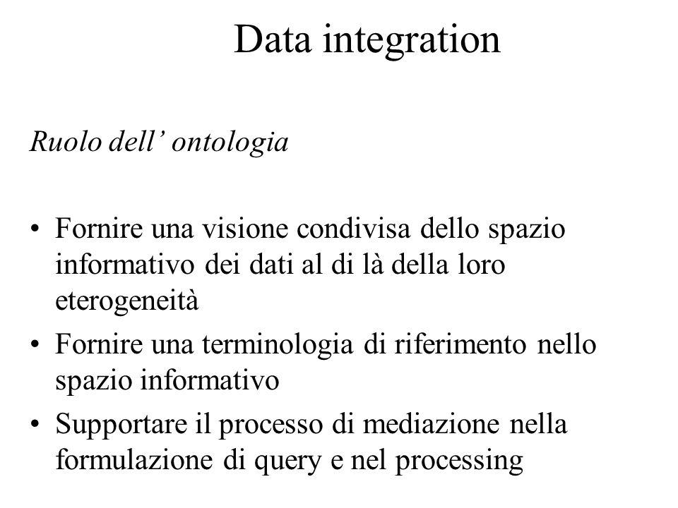 Data integration Ruolo dell' ontologia Fornire una visione condivisa dello spazio informativo dei dati al di là della loro eterogeneità Fornire una terminologia di riferimento nello spazio informativo Supportare il processo di mediazione nella formulazione di query e nel processing