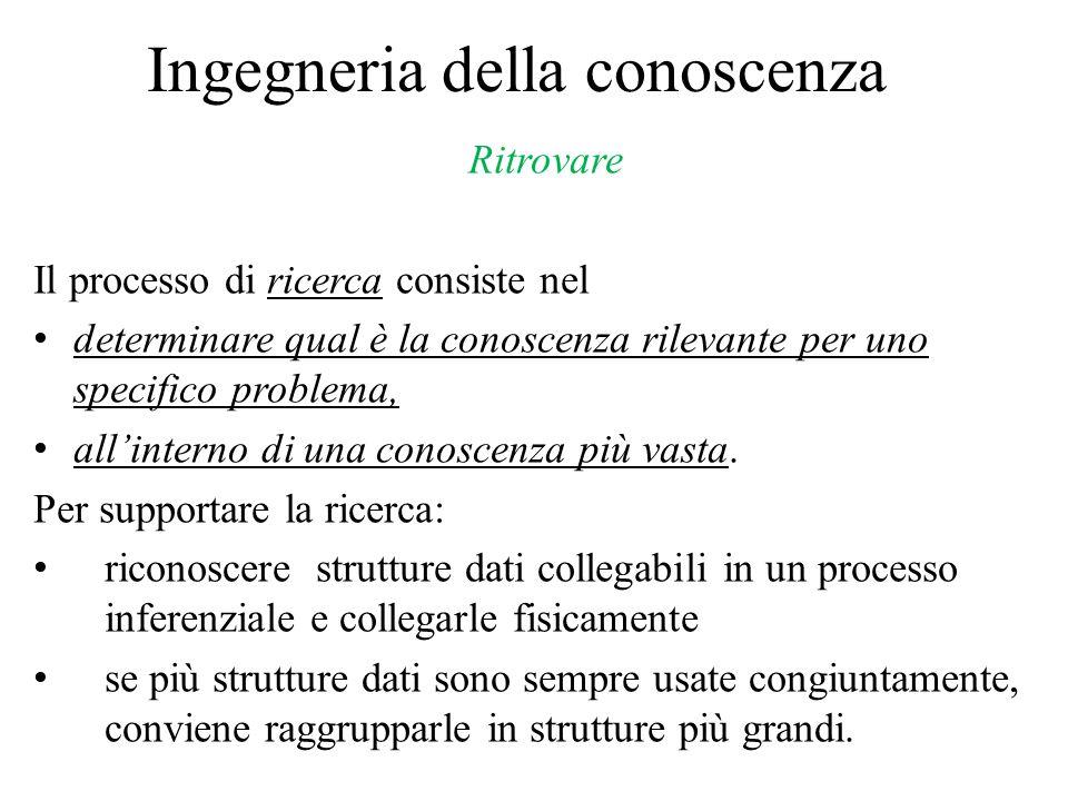 Ingegneria della conoscenza Ritrovare Il processo di ricerca consiste nel determinare qual è la conoscenza rilevante per uno specifico problema, all'i