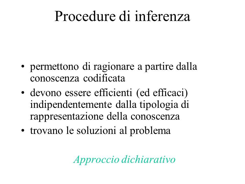 Procedure di inferenza permettono di ragionare a partire dalla conoscenza codificata devono essere efficienti (ed efficaci) indipendentemente dalla tipologia di rappresentazione della conoscenza trovano le soluzioni al problema Approccio dichiarativo