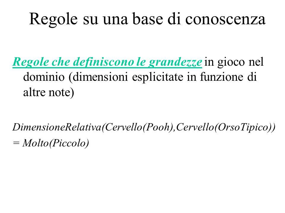 Regole su una base di conoscenza Regole che definiscono le grandezze in gioco nel dominio (dimensioni esplicitate in funzione di altre note) DimensioneRelativa(Cervello(Pooh),Cervello(OrsoTipico)) = Molto(Piccolo)