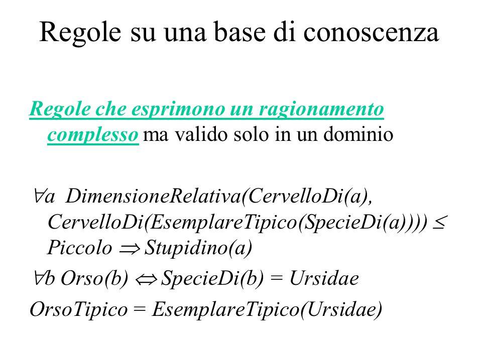 Regole su una base di conoscenza Regole che esprimono un ragionamento complesso ma valido solo in un dominio  a DimensioneRelativa(CervelloDi(a), CervelloDi(EsemplareTipico(SpecieDi(a))))  Piccolo  Stupidino(a)  b Orso(b)  SpecieDi(b) = Ursidae OrsoTipico = EsemplareTipico(Ursidae)