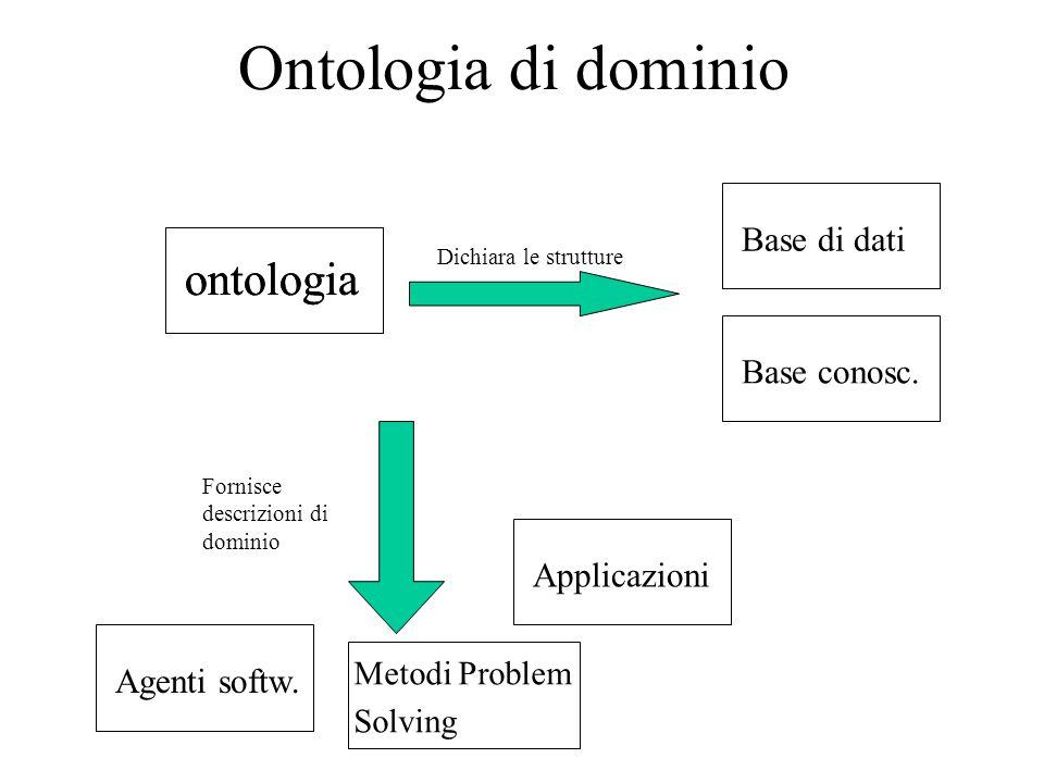 Ontologia di dominio ontologia Metodi Problem Solving Dichiara le strutture Base conosc. Agenti softw. Base di dati Applicazioni Fornisce descrizioni