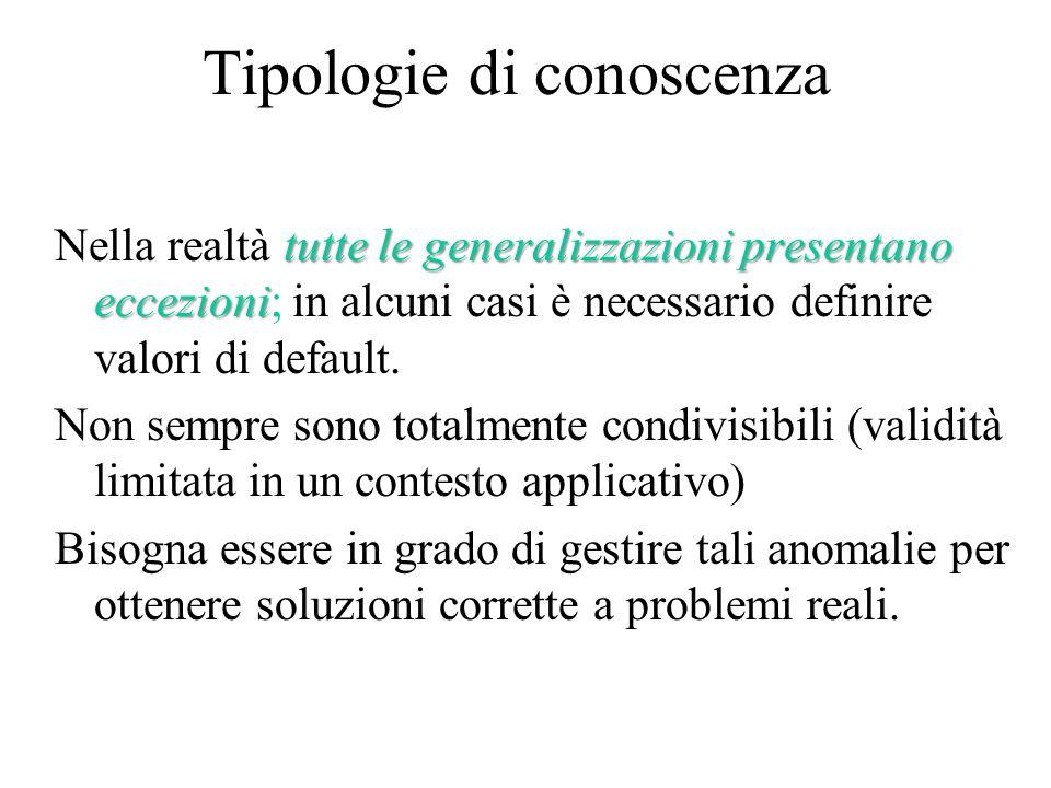 Tipologie di conoscenza tutte le generalizzazioni presentano eccezioni Nella realtà tutte le generalizzazioni presentano eccezioni; in alcuni casi è necessario definire valori di default.