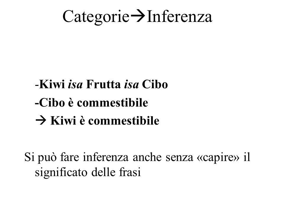 Categorie  Inferenza -Kiwi isa Frutta isa Cibo -Cibo è commestibile  Kiwi è commestibile Si può fare inferenza anche senza «capire» il significato delle frasi